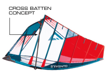 GUNSAILS | GS-R 2019 Sail Technology