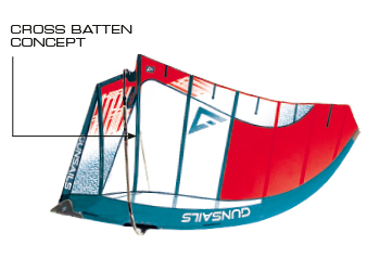 GUNSAILS | Bow 2019 Sail Technology