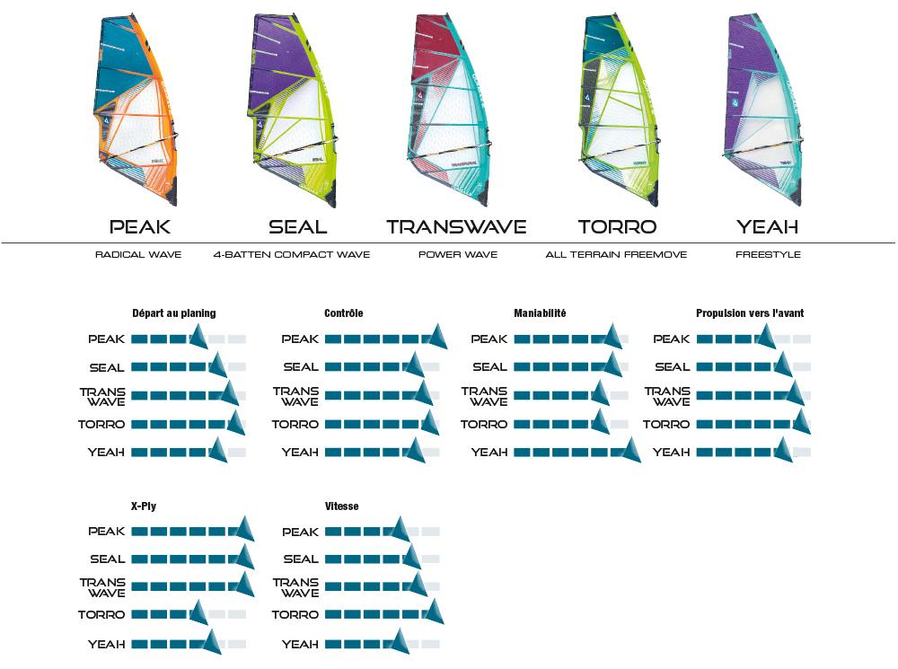 GUNSAILS | Performance Chart
